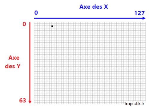 Coordonnées de l'écran OLED 0.96